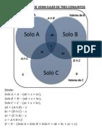 Diagrama de Venn Euler de Tres Conjuntos