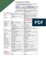 standard configurations for pcs
