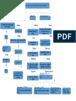 Mapa Conceptual Máximos y Mínimos Relativos de Funciones de Dos Variables