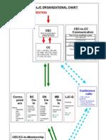 Ycl-ljc Organizational Chart