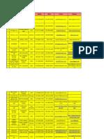Korean Business Delegation List
