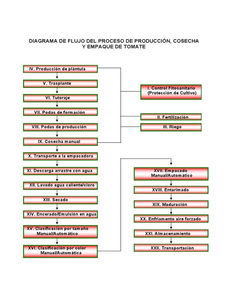 Diagrama de flujo ccuart Image collections