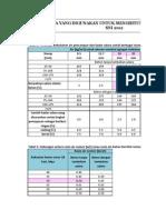 Mix Design Concrete Metode Aci Sni 7656-2012