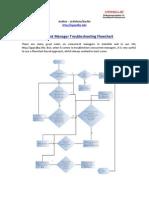 Concurrent Manager Flowchart