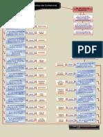 Mapaconceptual Losactosdecomercio 111211214436 Phpapp01