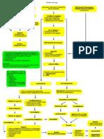 Disbarment Procedure Flow Chart of Rule 139-B