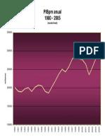 [Gráfico] PBI Argentina