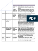 edf 4316 professional engagement section and table
