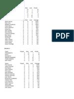 Summer League Tables & Averages