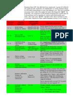 HS CMOS OCT BUFFER//LINE DRIVER  5 UNIDADES 74HC541