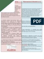 Cuadro Comparativo propuestas Bachelet vs Estudiantes (21 de mayo)