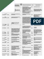 Survey Pasca-PK2 Teknik Kimia 2012