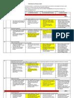 performance appraisal rubric 1