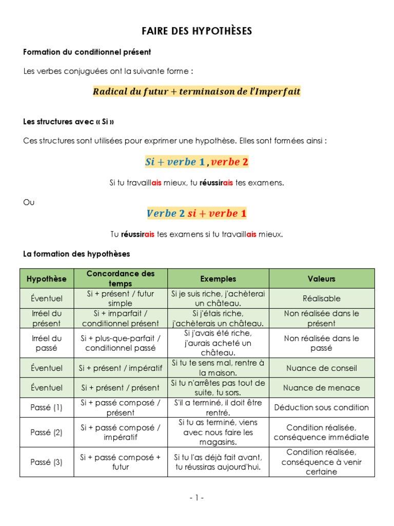 Tworzenie hipotez - gramatyka 3 - Francuski przy kawie