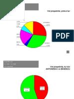 Sondaj - Registrul Votantilor - La 15.11