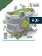 Telhado Verde Em Edifício - Benefícios