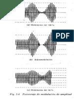 Porcentaje de Modulación de Amplitud