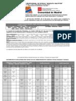 Distribucion de Asignaturas Por Cursos en Las Enseñanzas Profesionales (1)