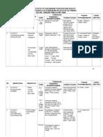 Laporan Status Kualiti Btpnpp2008
