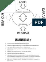 Manajemen Pelabuhan III