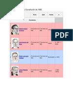 Presidentes Bajo la Constitución de 1982.docx