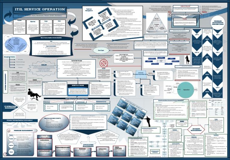 Itil Service Operation Posterpdf Incident Management Itil