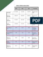 DuPont Analysis