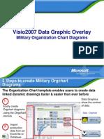 Military Orgchart