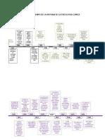 Linea de Tiempo de La Historia de La Psicologia Clinica