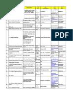 Karnataka Placement Officers Details