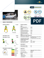 Honda Jazz EuroNCAP
