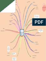 Mapa mental de Comportamiento Humano.pdf