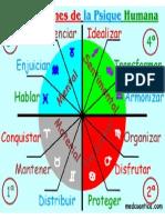 4 Dimensiones de La Psique Humana - Cuadrantes