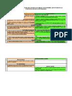 Comparativa de Objetivos Del Real Decreto 1513