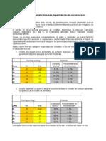 Clasificarea Clientelei Tinta Pe Categorii de Risc de Nerambursare