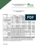 Stadiul Proiectelor PNDR La Data de 27 Decembrie 2010