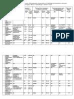 Сведения о доходах, об имуществе и обязательствах имущественного характера муниципальных служащих