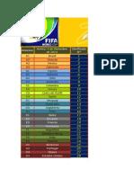 Campeonato Mundial de Brasil 2014
