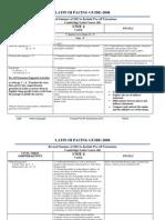 Pre-AP Latin 3 Pacing Guide 2012