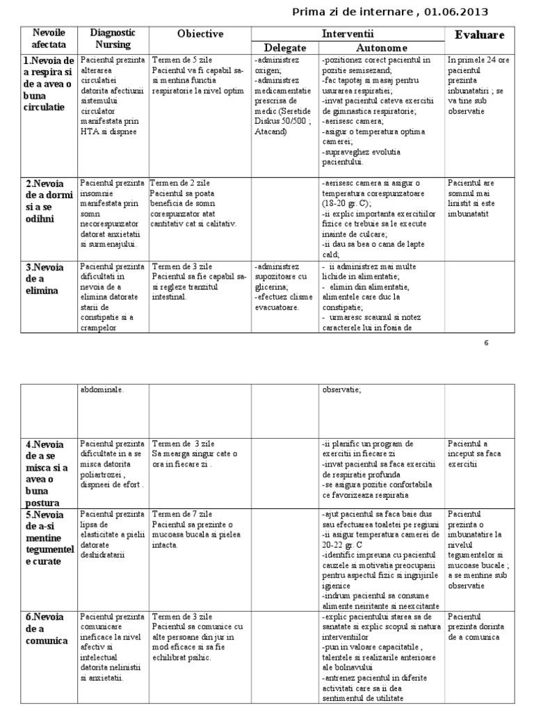plan de îngrijire a teniozei și motivație)