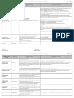 DTA021-Fornecedores Prestadores de Serviços- Rev 33