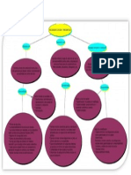 Sociedades Civiles y Mercantelis Mapa Conceptual
