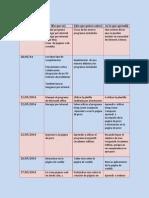 cierre diario del seminario de entrepares fase dos s q a