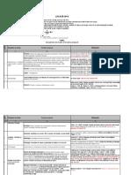 Tematica Licenta Biochimie 2014