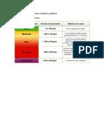 Niveles de Monoxido de Carbono Aceptables y Peligroso Tener Cuidado