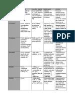 epistole tabel cronologic
