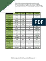 Tabla 7 Verde