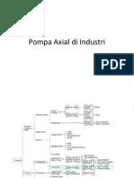 Pompa Axial Di Industri