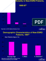 Primary ESRD Modality in New ESRD Patients, 1995-97*