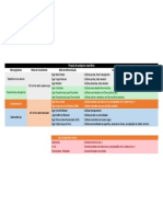 CQMM-Pesquisa de Patógenos Específicos Em Formas Farmacêuticas Não Estéreis